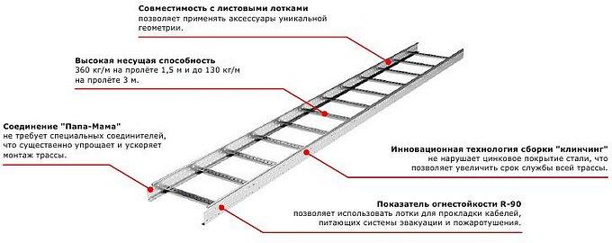 Система лестничных лотков